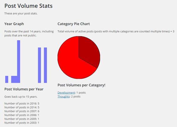 Wordpress Plugin: Post Volume Stats Screenshot, 2016-07-13