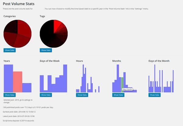 Wordpress Plugin: Post Volume Stats Screenshot, 2016-07-30