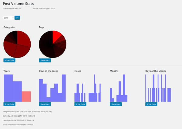 Wordpress Plugin: Post Volume Stats Screenshot, 2016-08-14