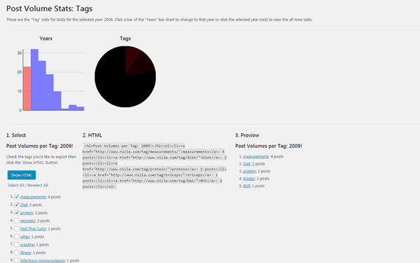 Wordpress Plugin: Post Volume Stats Screenshot, 2016-09-06