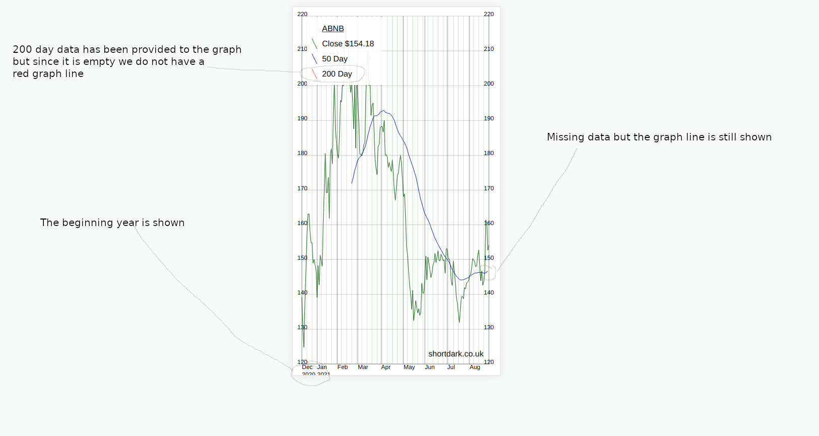The graph is able to deal with missing data at the start of, or anywhere in the, graph line